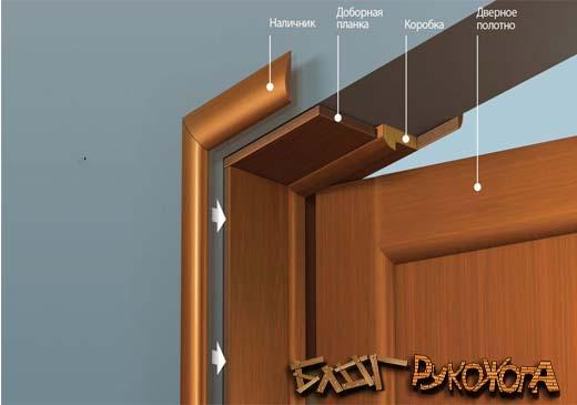 Как установить межкомнатную дверную коробку