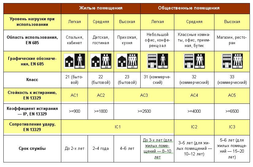 Общие-сведения-о-классах-ламината